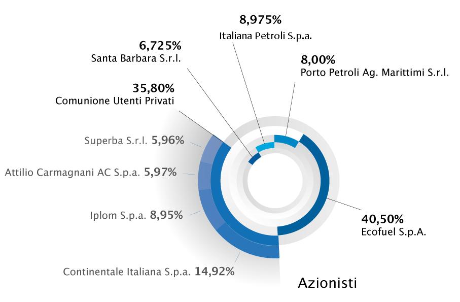 grafico azionisti porto petroli
